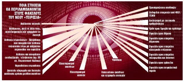 Νέος Τειρεσίας για όλα τα χρέη μας | tanea.gr