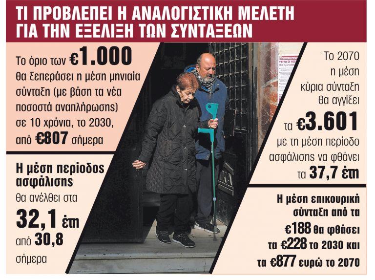 Ασφαλιστικό : Καλοκαιρινός μποναμάς με αυξήσεις και αναδρομικά | tanea.gr