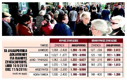 Αναδρομικά : Πότε και πώς θα τα εισπράξουν χιλιάδες συνταξιούχοι | tanea.gr