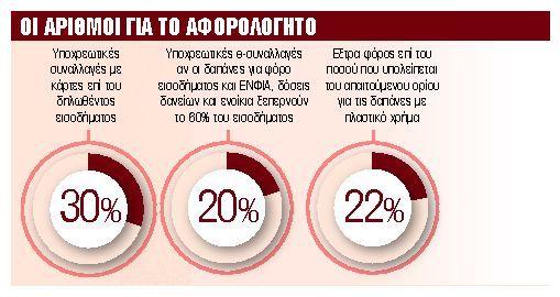 Πριμ για όσους χτίζουν αφορολόγητο από συναλλαγές με κάρτες | tanea.gr