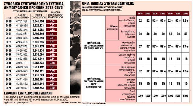 Ομπρέλα ασφαλείας για τις συντάξεις έως το 2070 | tanea.gr