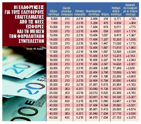 Ασφαλιστικό : Ποια τα οφέλη για συνταξιούχους και επαγγελματίες | tanea.gr