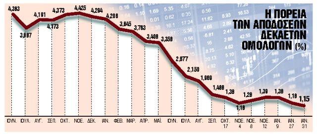 Γιατί οι ξένοι «αγοράζουν» στην Ελλάδα - Νέο τοπίο στην οικονομία | tanea.gr