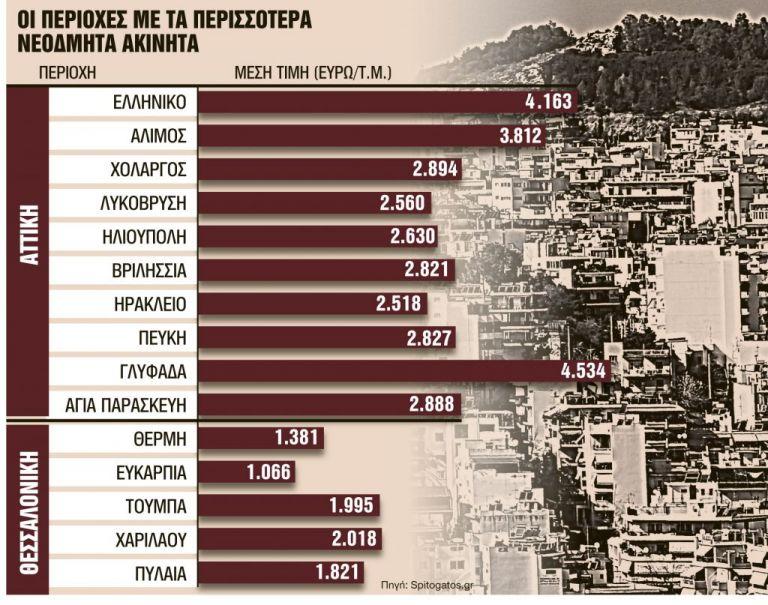 Σε ποιες περιοχές έρχονται αυξήσεις στις αντικειμενικές | tanea.gr