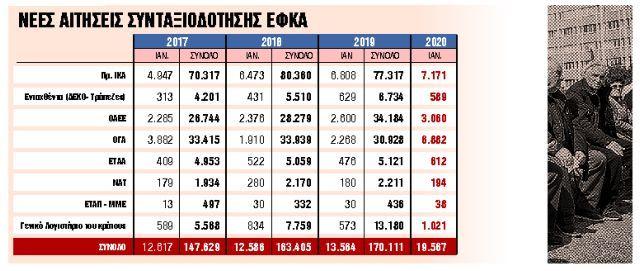 Κύμα μεγάλης φυγής ασφαλισμένων στη σύνταξη | tanea.gr