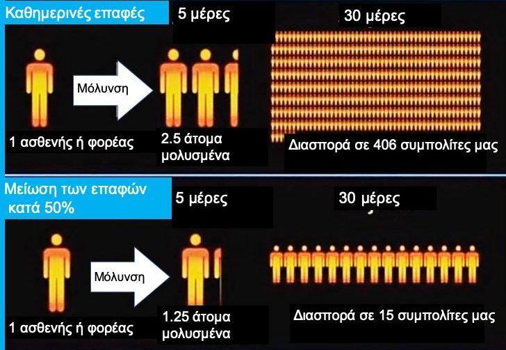 Κοροναϊός : Το γράφημα που δείχνει πώς γίνεται η μόλυνση του πληθυσμού | tanea.gr