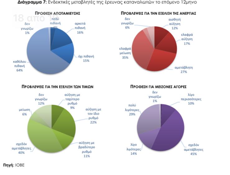 Ερευνα: Λιγότεροι οι «χρεωμένοι», «μόλις τα βγάζει πέρα» η πλειονότητα, πόσοι τρώνε από τα «έτοιμα»   tanea.gr