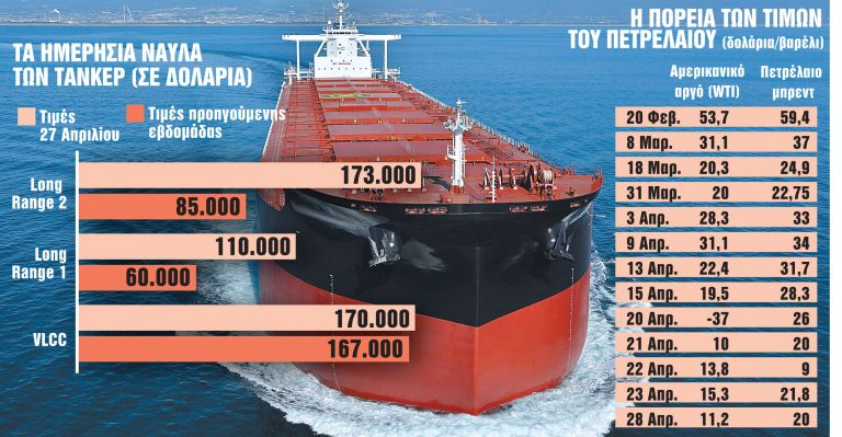 Εκτινάχθηκαν τα ναύλα για τα πετρελαιοφόρα | tanea.gr