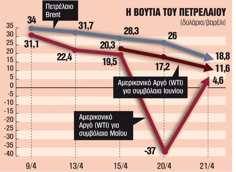 Μαύρος χρυσός σε βαρέλι χωρίς πάτο: Όλες οι απαντήσεις για τη νέα πετρελαϊκή κρίση | tanea.gr