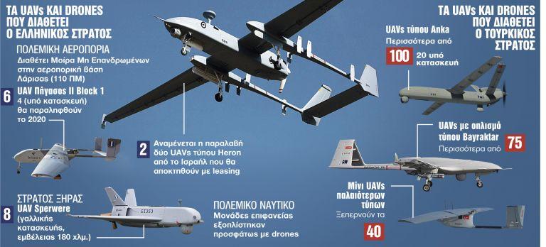 «Πόλεμος» drones στο Αιγαίο - Που το πάει η Τουρκία | tanea.gr