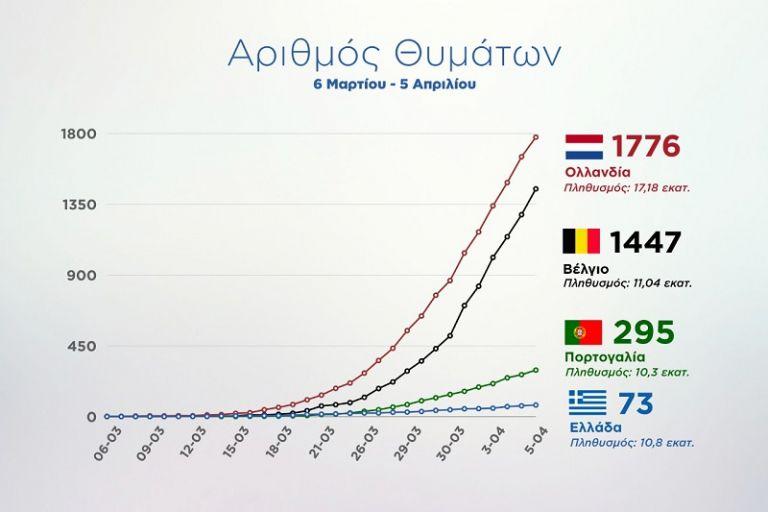 Τι αποκαλύπτουν τα γραφήματα που δημοσιοποίησε ο Πέτσας για την πανδημία   tanea.gr