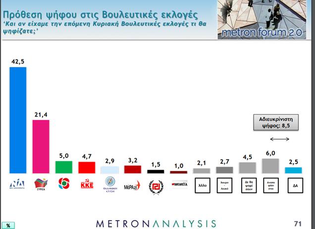 Δημοσκόπηση: Τεράστια διαφορά ΝΔ από ΣΥΡΙΖΑ - Τι λένε οι πολίτες για τον κοροναϊό | tanea.gr