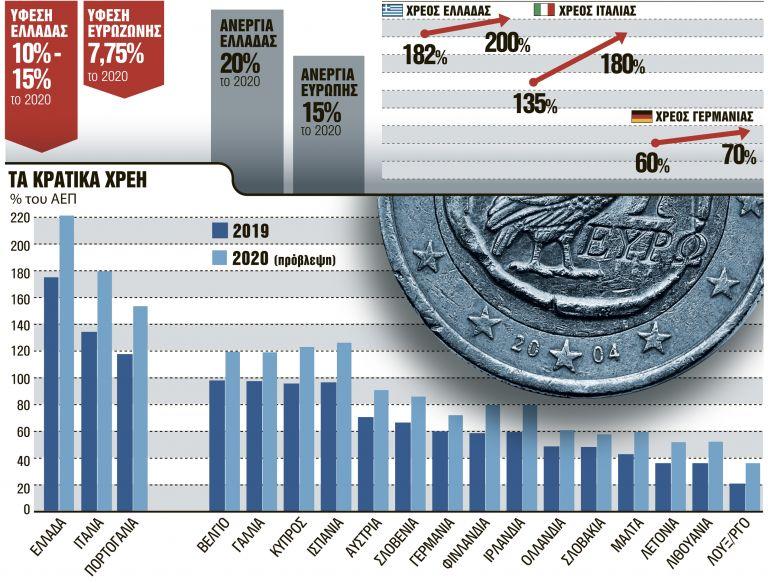 Το φάντασμα της κρίσης χρέους είναι εδώ - Τι δείχνουν οι αριθμοί   tanea.gr