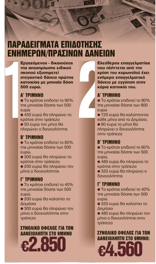 Πόσο κουρεύονται οι δόσεις για τους συνεπείς δανειολήπτες [παραδείγματα] | tanea.gr