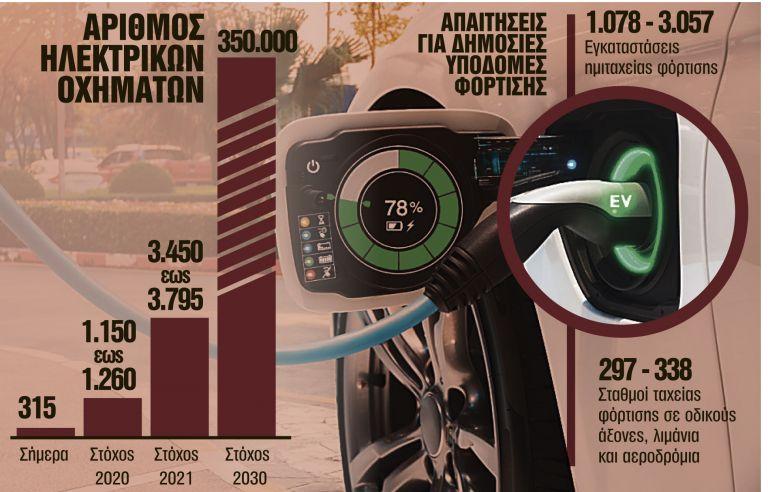 Επιδότηση 5.000 ευρώ για ηλεκτρικά αυτοκίνητα