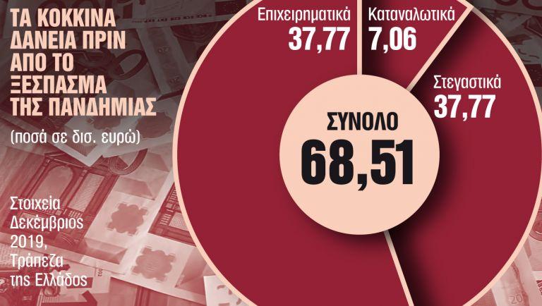 Πάγωσαν τα σχέδια για τα κόκκινα δάνεια | tanea.gr