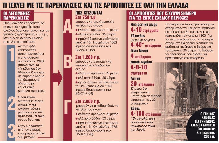 Φρένο στις παρεκκλίσεις και την άναρχη δόμηση   tanea.gr