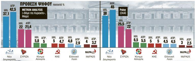 Τα υπέρ και τα κατά των πρόωρων εκλογών - Κίνδυνοι κι ευκαιρίες | tanea.gr