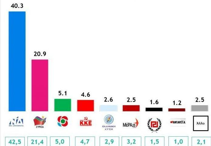 Οι πρώτες απώλειες για την κυβέρνηση – Στο ναδίρ η αξιοπιστία της αντιπολίτευσης | tanea.gr