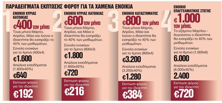 Τρία βήματα για την αποζημίωση από τα ενοίκια | tanea.gr