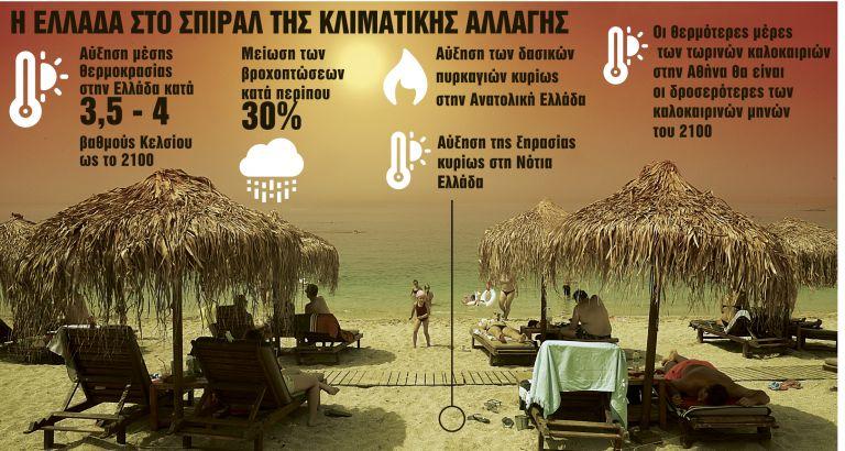 Εφιαλτικά σενάρια για το κλίμα στην Ελλάδα - Τι θα γίνει μετά από 80 χρόνια | tanea.gr
