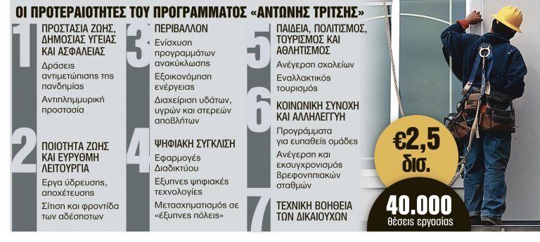 40.000 θέσεις εργασίας και ζεστό χρήμα ύψους 2,5 δισ. | tanea.gr