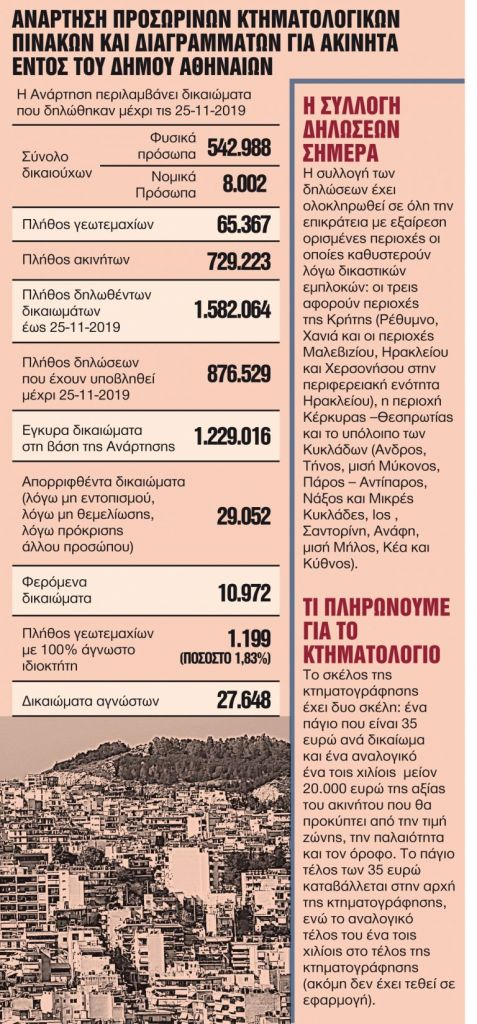 Κινδυνεύουν 20.000 ακίνητα στον Δήμο της Αθήνας | tanea.gr