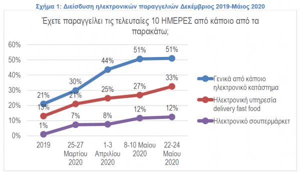 Ανατροπή στις καταναλωτικές συνήθειες έφερε ο κοροναϊός - Μεγάλη αύξηση στις online αγορές | tanea.gr