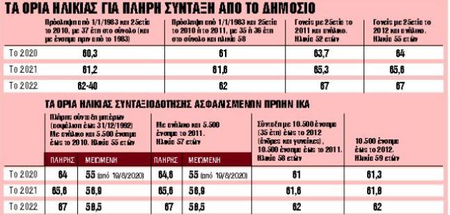 Ερχεται νέο κύμα φυγής στη σύνταξη | tanea.gr