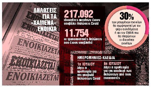 Πέντε SOS για τα χαμένα ενοίκια   tanea.gr