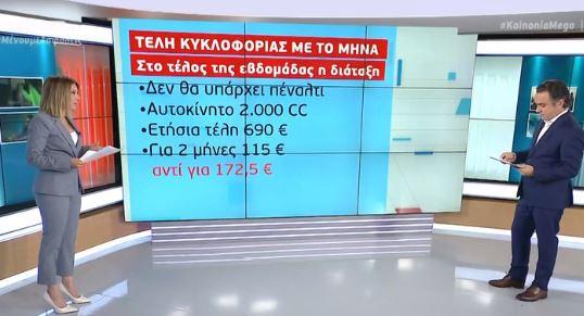 Μέχρι το τέλος της εβδομάδας τα μηνιαία τέλη κυκλοφορίας | tanea.gr
