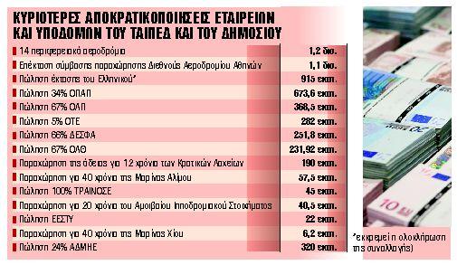 Μπόνους 1 δισ. ευρώ στο ΑΕΠ από το ΤΑΙΠΕΔ | tanea.gr