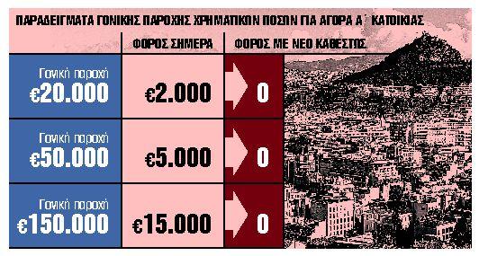 Εφορία: Αφορολόγητα τα ποσά έως 150.000 ευρώ για αγορά α' κατοικίας   tanea.gr