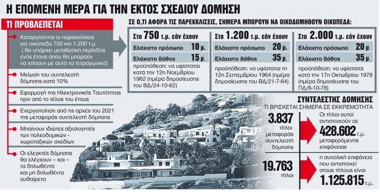 Ολο το νέο πολεοδομικό - χωροταξικό νομοσχέδιο | tanea.gr