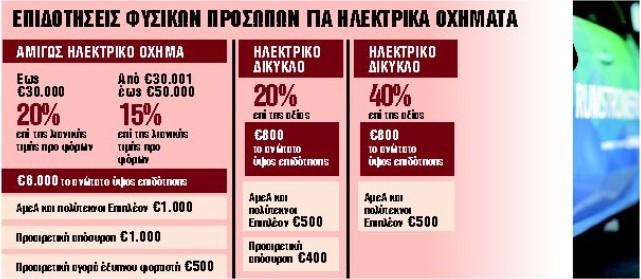 Πώς θα αγοράσετε ηλεκτρικά αυτοκίνητα, δίκυκλα και ποδήλατα - Ολες οι προϋποθέσεις | tanea.gr