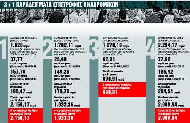 Αναδρομικά: Οι κερδισμένοι και οι χαμένοι - Ο τελικός απολογισμός | tanea.gr