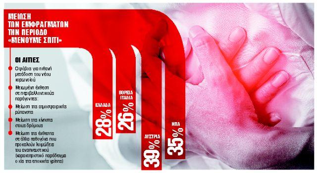 Μειώθηκαν κατά 28% τα εμφράγματα εν μέσω καραντίνας | tanea.gr