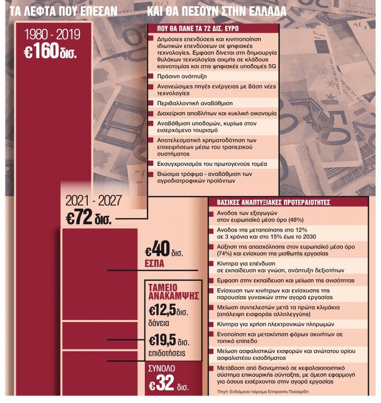 Σε 40 χρόνια πήραμε κονδύλια 160 δισ. ευρώ - Που θα μοιραστούν τώρα τα 72 δισ. της επόμενης 7ετίας;   tanea.gr