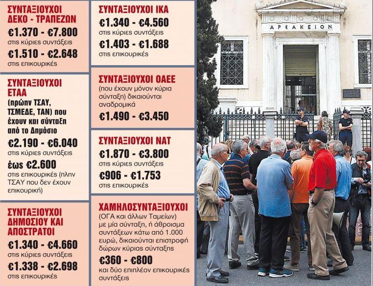 Αναδρομικά: Από 360 ευρώ μέχρι κάποιες χιλιάδες θα πάρουν οι συνταξιούχοι | tanea.gr