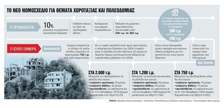 Ανατροπές στη δόμηση - Τι αλλάζει για τα εκτός σχεδίου ακίνητα | tanea.gr