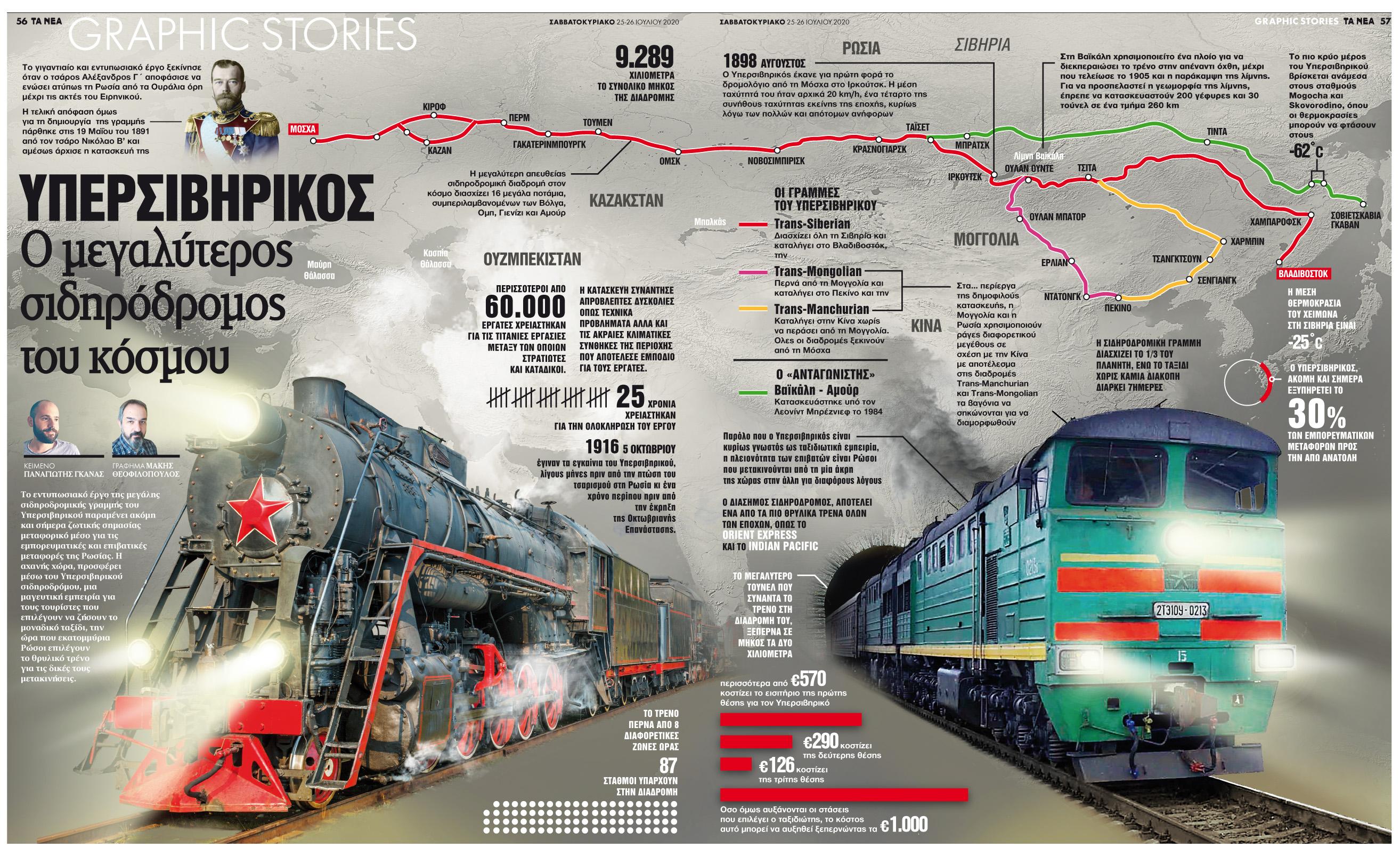 Υπερσιβηρικός: Ο μεγαλύτερος σιδηρόδρομος του κόσμου - ΤΑ ΝΕΑ