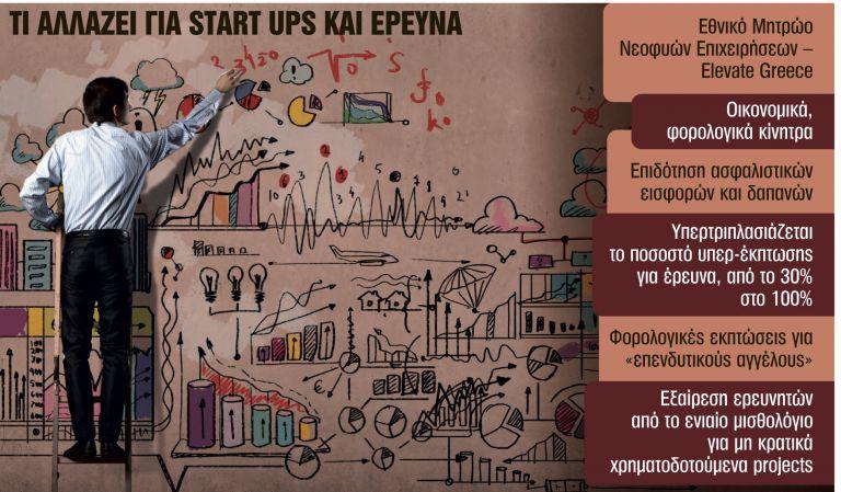 Ερχονται επιδοτήσεις και φοροεκπτώσεις για τις startups - Δείτε τα κίνητρα | tanea.gr