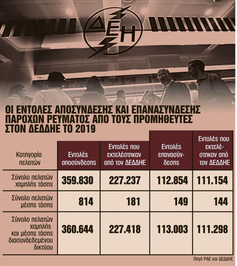 Εμειναν χωρίς ρεύμα 116.120 καταναλωτές | tanea.gr
