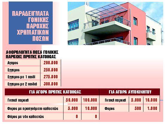 Εφορία : Τι αλλάζει με τις γονικές παροχές χρημάτων - Πώς θα δωρίζουν οι γονείς λεφτά στα παιδιά   tanea.gr