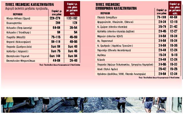 Φορο-μπόνους ενοικίου μέχρι τον Δεκέμβριο | tanea.gr