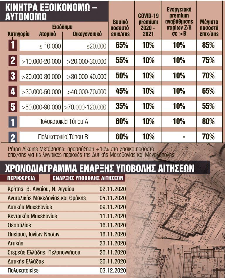 Εξοικονομώ : Επιδότηση έως 85% για... πράσινα σπίτια - Ολο το πρόγραμμα | tanea.gr