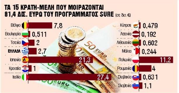 Ερχονται 2,7 δισ. ευρώ για την απασχόληση - Πώς θα μοιραστεί το πρόγραμμα SURE | tanea.gr