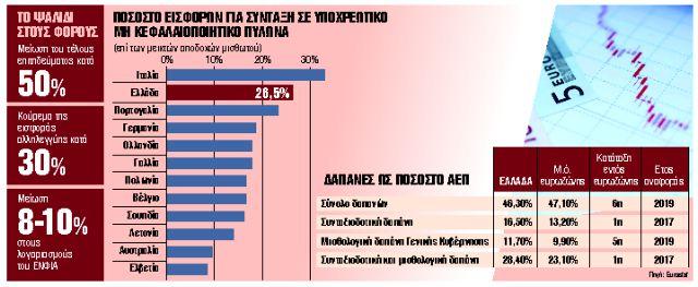Μειώνονται οι φόροι, ανοίγει το Ασφαλιστικό   tanea.gr