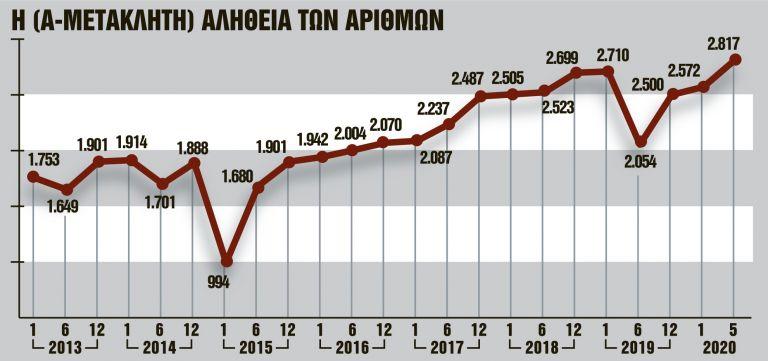 Ρεκόρ επταετίας για τους μετακλητούς | tanea.gr