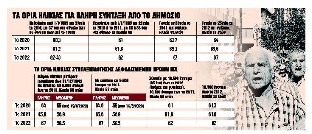 Σύνταξη πριν από τα 62 για 20 κατηγορίες ασφαλισμένων | tanea.gr